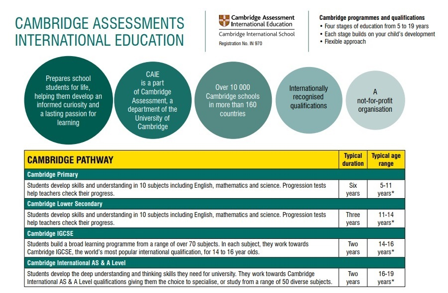 Cambridge Assessments system Itm global School